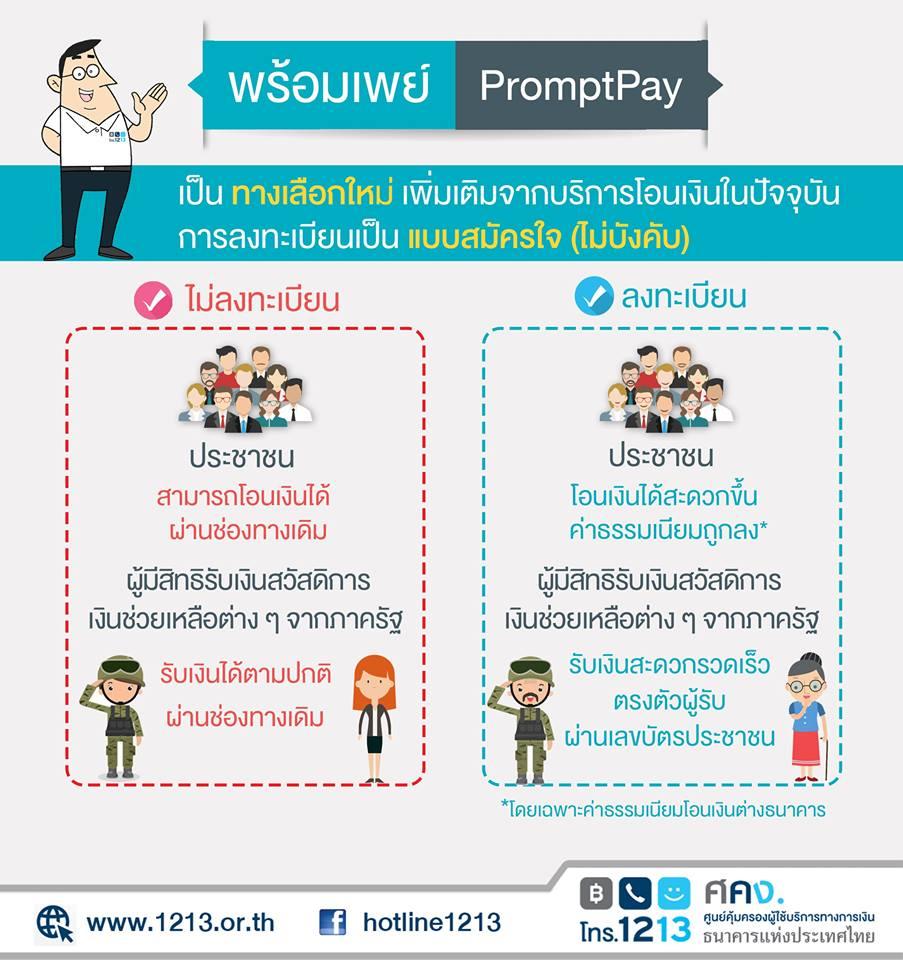 PromptPay (พร้อมเพย์)