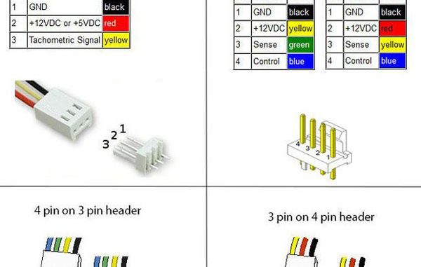 พัดลม CPU 4 พิน และ 3 พิน