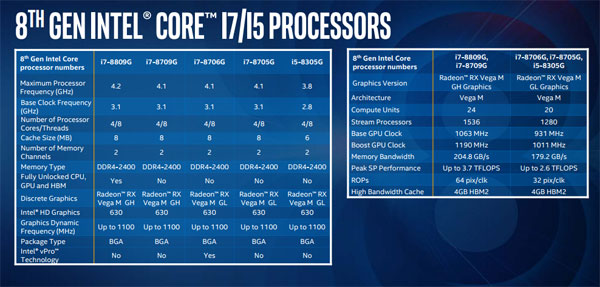 CPU Gen 8