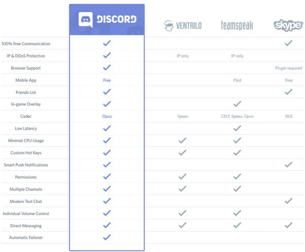 ความแตกต่างของ Discord กับรายอื่นๆ