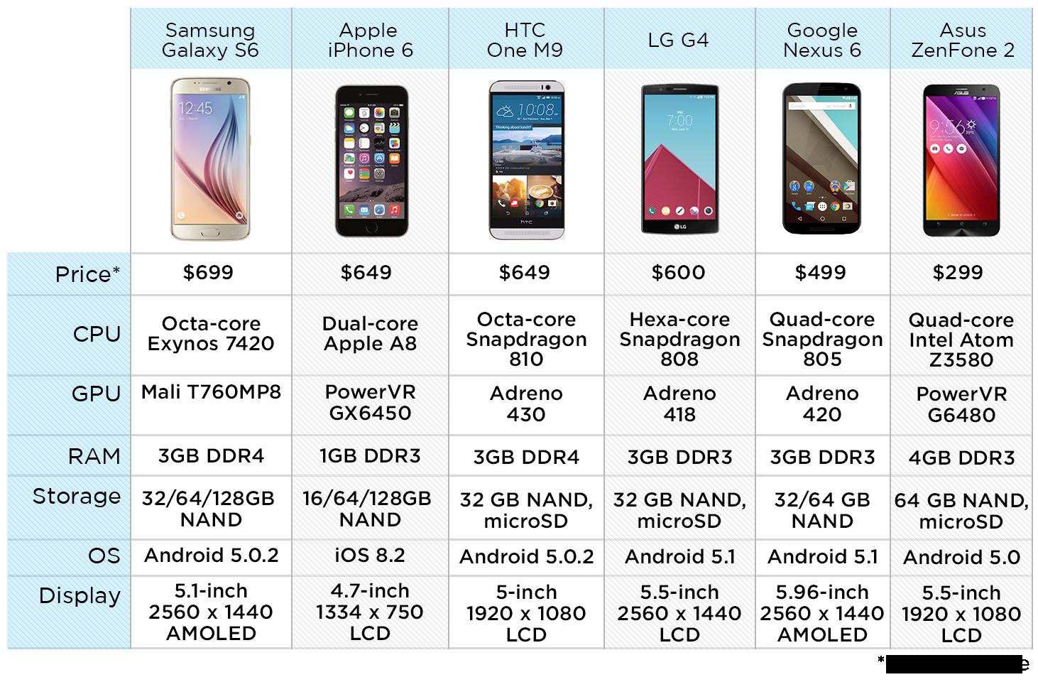 Fastest-Phones-chart-A-v3