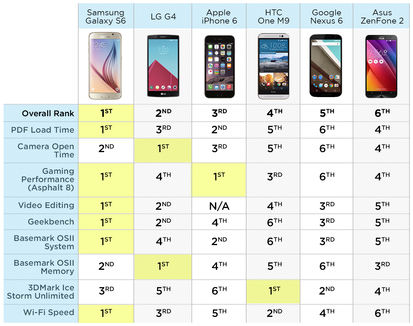 Fastest-Phones-chart-B-v2