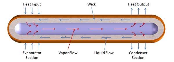 Heat Pipe process