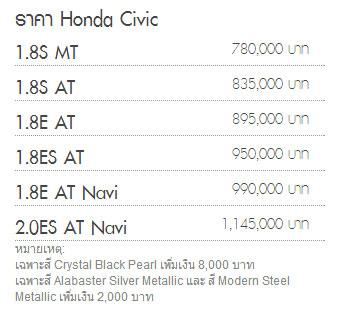 Honda Civic 2014 ราคา