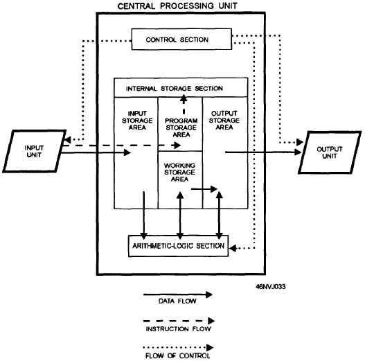 Input-CPU-Output