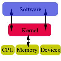 Linux Kernel เชื่อมต่อระหว่างฮาร์ดแวร์กับซอฟต์แวร์