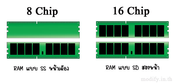 RAM แบบ SS และ SD
