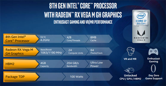 Radeon RX Vega M GH Graphics Package