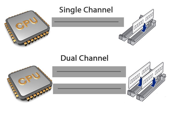Single Channel และ Dual Channel