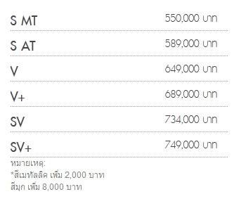 ราคา Honda City 2014
