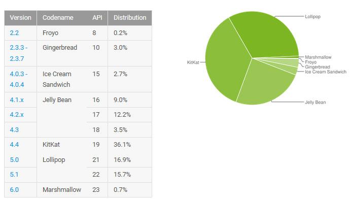 สัดส่วน Android
