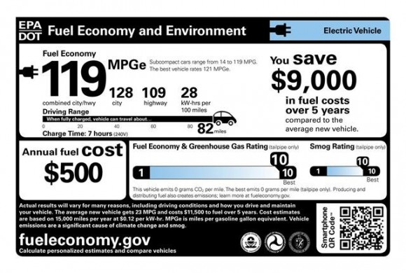 Chevrolet Spark EV ประหยัดจริง 50 กิโลเมตร/ลิตร