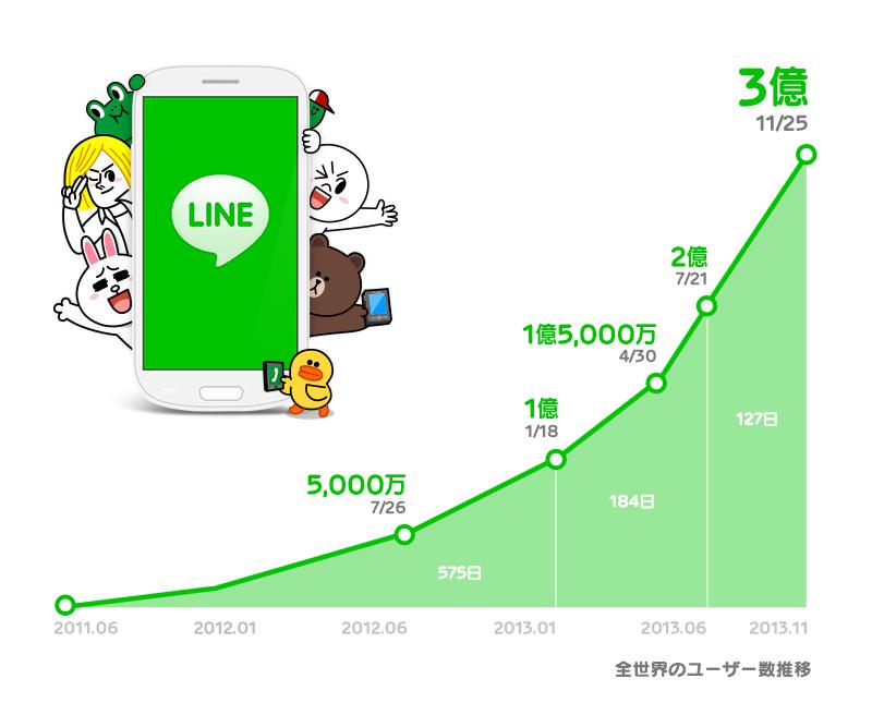 สถิติ LINE