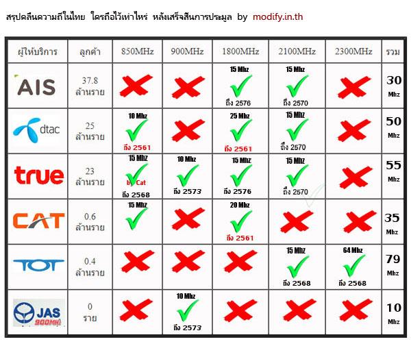สรุปคลื่นความถี่ในประเทศไทย